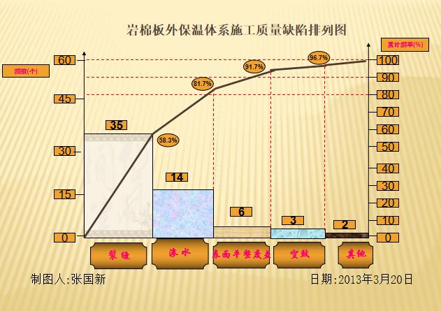 岩棉板外墙外保温系统施工质量控制QC成果