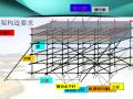 脚手架工程安全技术与管理(PPT,多图)