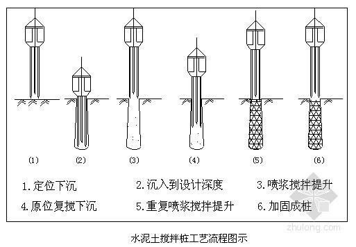 [山东]基坑支护施工组织设计(SWM桩)