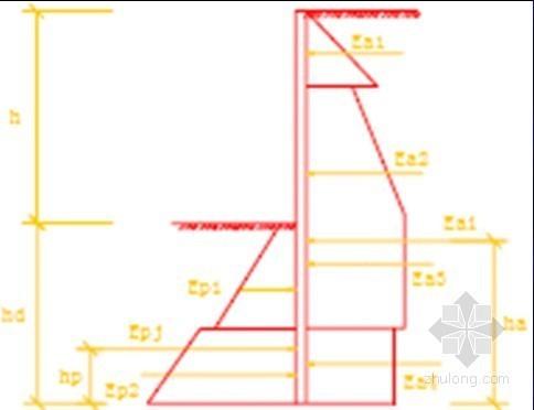 市政地下工程深基坑支护结构设计