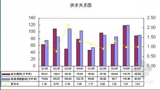 [江苏]工业地产项目可行性研究报告详解