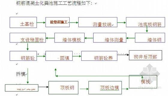 三台县市政基础设施恢复重建工程施工组织设计