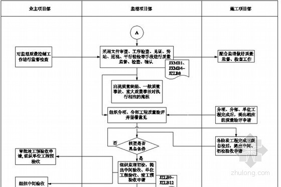 [安徽]变电站工程电气设备安装监理细则(流程图丰富)