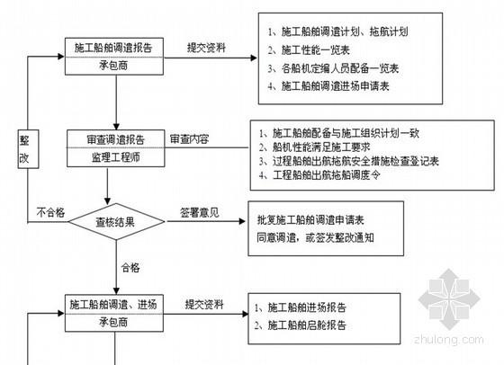 [湖北]5000吨集装箱江海船泊位港口工程监理规划(跨湖桥梁 设备安装 2013年)