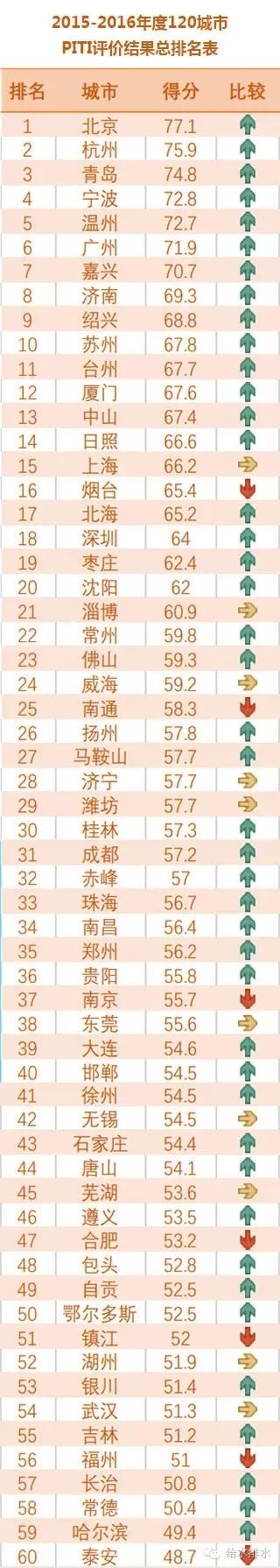 120城污染监管信息公开大考:99城不及格 来看有你家吗?