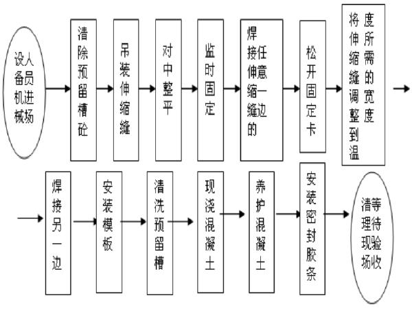 [广东]桥梁伸缩缝施工技术方案