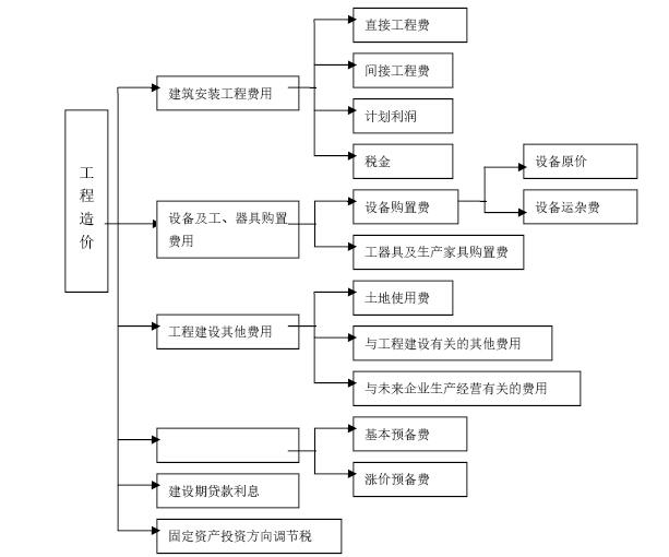 建筑工程项目管理知识实战讲解(363页,图文丰富)_5