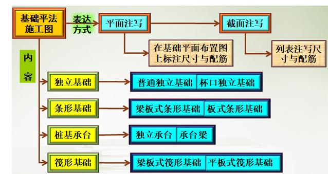 独立基础规则与构造详图(PPT,24页)
