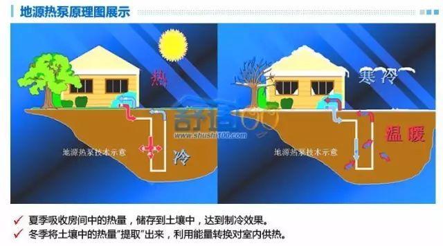 住宅项目使用地源热泵技术的成本分析