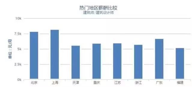37城建筑工程人平均薪资出炉,京沪两地待遇最优!_4