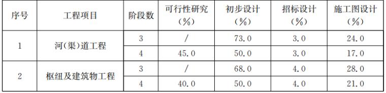 江苏省水利概估算定额_4