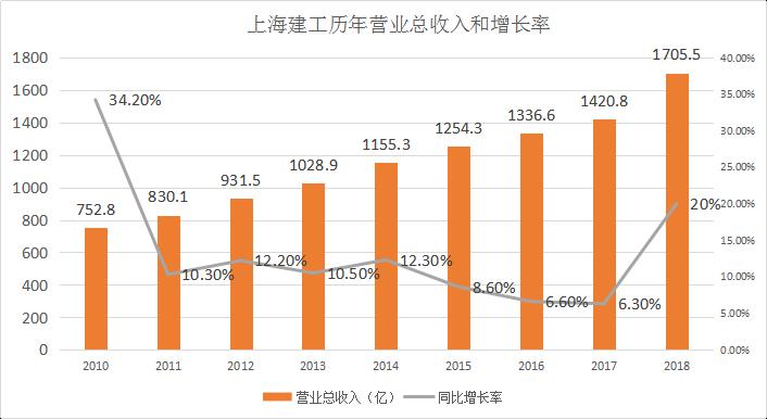 年报分析:上海建工订单充足,得益于长三角一体化
