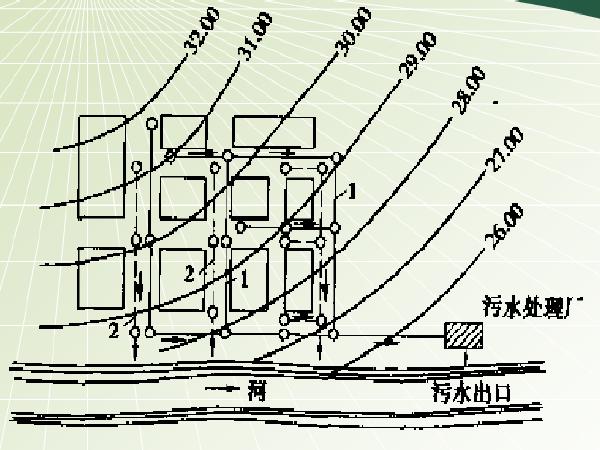 城市道路绿化与排水设计(ppt,42页)