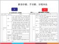建筑工程资料员资料培训课件(197页PPT,图文丰富)