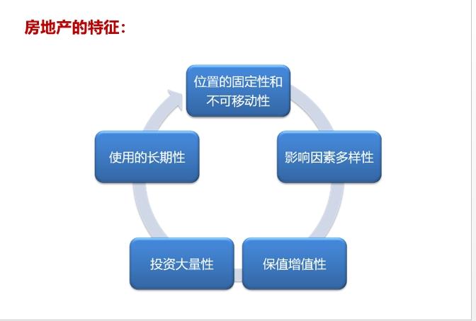 房地产基础知识培训(讲解稿)PPT_2