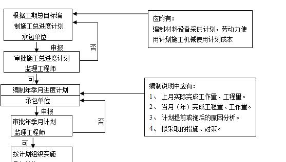 经济适用房监理规划、实施细则、旁站方案_3