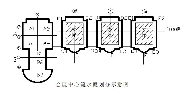 大型会展中心工程施工组织设计(共128页)