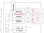 省会议中心装饰施工组织设计(共96页)