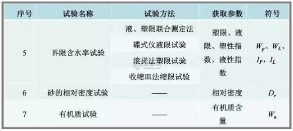 工程勘察中常用岩土工程参数及选用_12