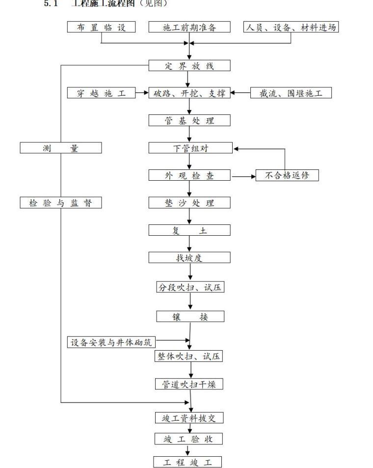 工程施工流程图