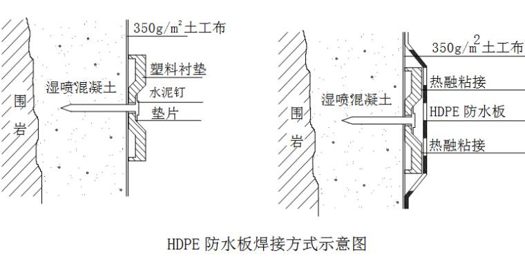 低山丘陵区13km双向四车道高速公路工程实施性施工组织设计213页(路桥隧涵)-HDPE防水板焊接方式示意图