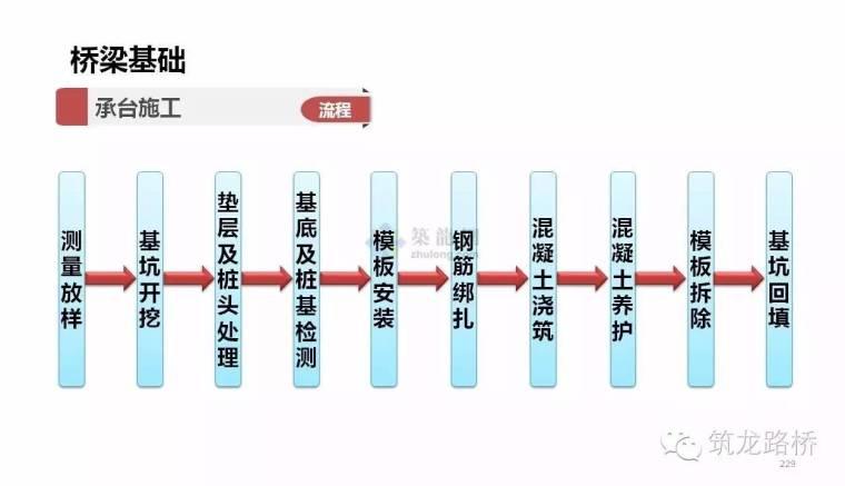 桥梁基础的施工方法那么多,这一次全说明白了_41