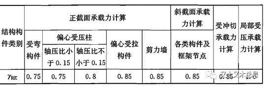 不土不木|曝光承载力抗震调整系数的潜在秘密_11