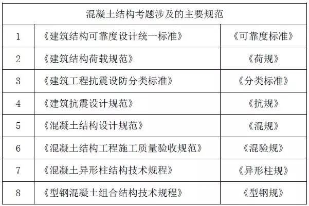 33本规范丨注册结构考试的重点在哪?
