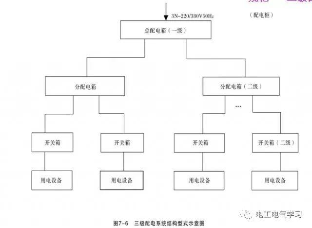 三级配电系统定义以及基本结构!_1