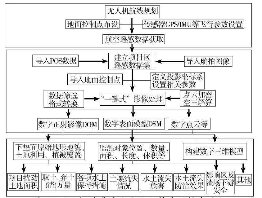 [一图三表]无人机遥感在水土保持领域的应用_3