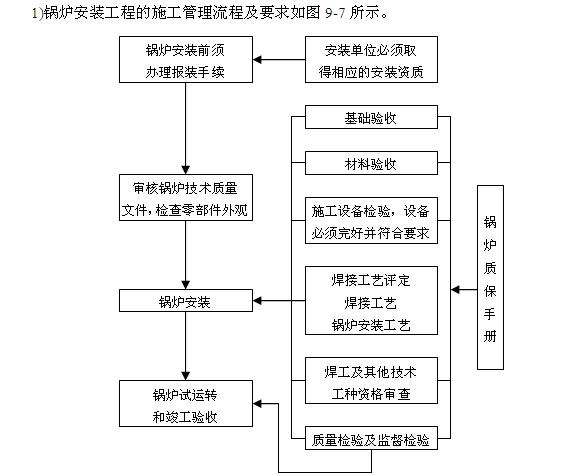 机电工程项目经理实用管理手册(345页,图文丰富)_4