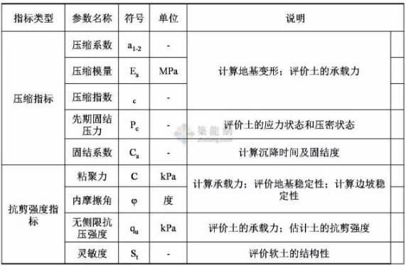 工程勘察中常用岩土工程参数及选用_4