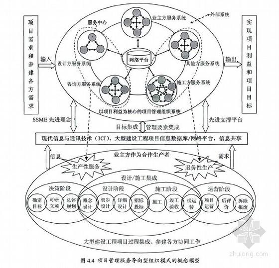[硕士]大型建设工程项目管理服务导向型组织模式研究[2011]