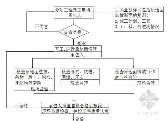 [甘肃]城市主干道路工程监理大纲 145页(流程图 内容完整)