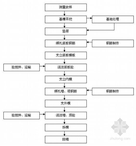 [安徽]市政顶管工程施工组织设计