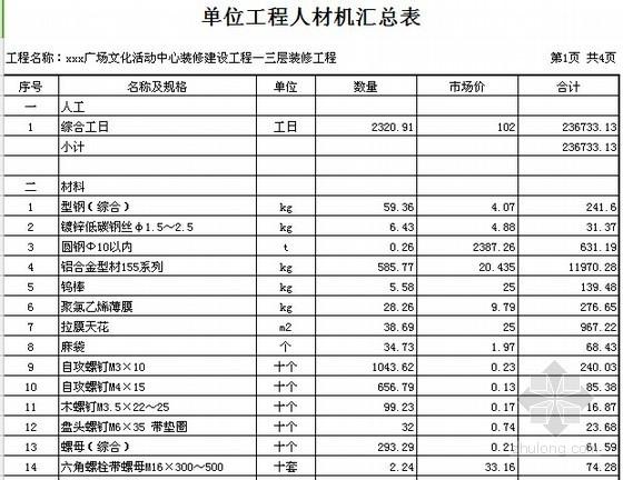 [广东]2015年广场文化活动中心装修工程预算书(附施工图纸)-02单位工程人材机汇总表