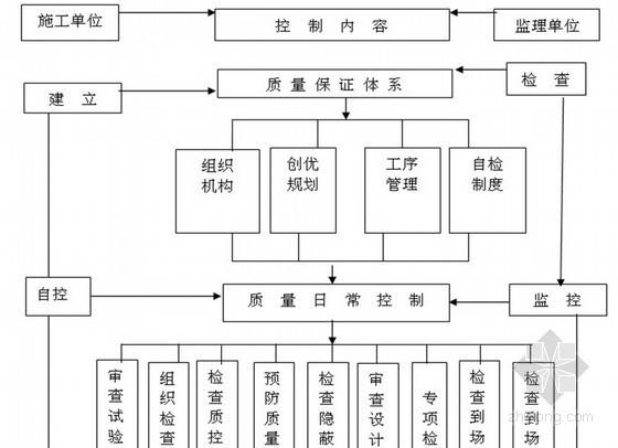 道路工程监理投标大纲共150页(流程图 质控详细)