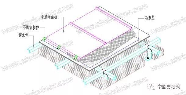 几种常用金属屋面系统应用的对比与浅析_3