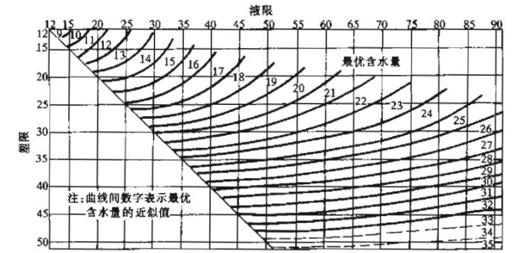 注册岩土工程师专业考试复习教程_4