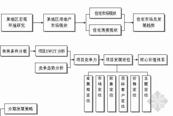 房地产项目运作流程图