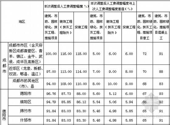 定额人工费_[分享]西藏定额人工费资料下载