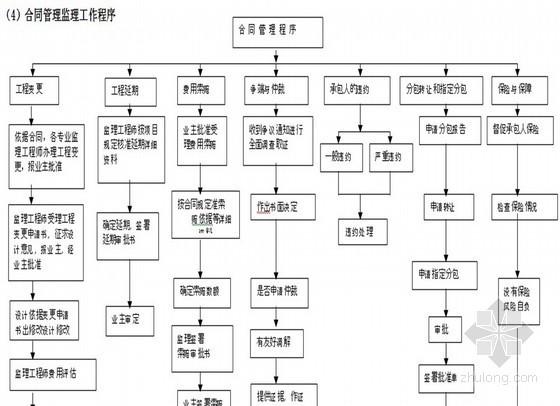 [广州]商业建筑工程监理规划(流程图 范本 质控措施详细)