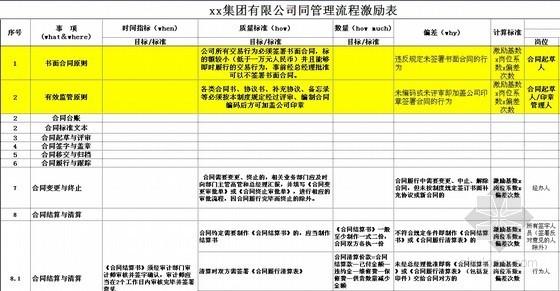 地产结算书资料下载-2013版房地产开发企业合同管理制度(合同台帐、结算)