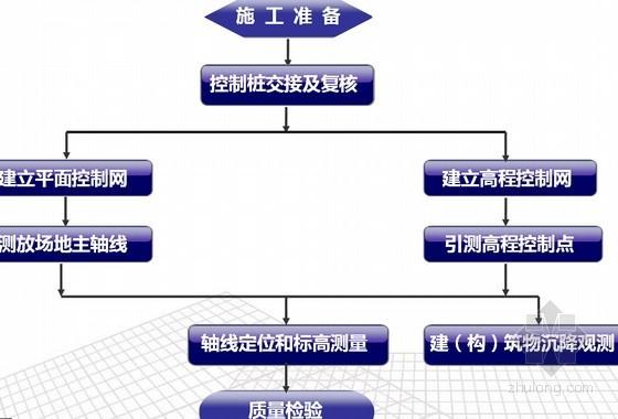 变电站土建工程施工工艺控制规范手册(26项)