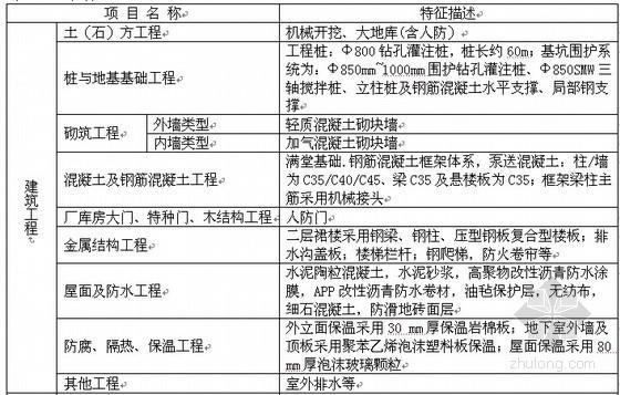 [上海]办公楼、市政道路工程造价指标汇编(2012-07)