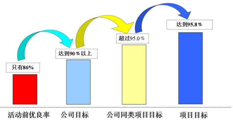 提高大跨度高支模支撑体系搭设质量_3