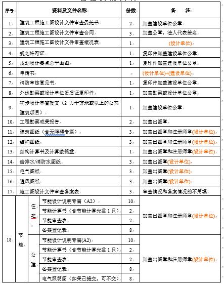 建筑工程施工图设计文件审查需提交的资料