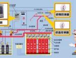 气体灭火系统联动控制设计的六大要求!