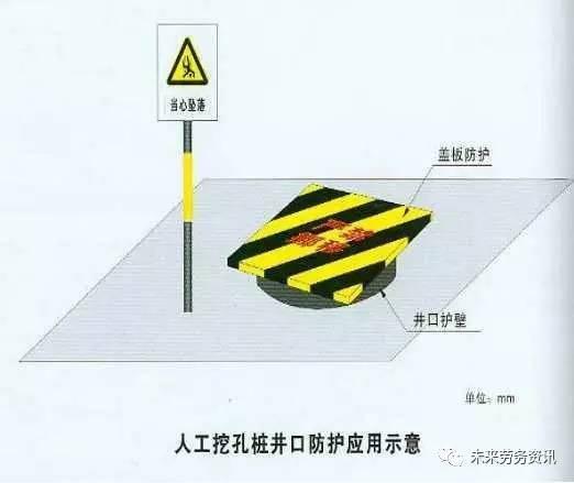 建筑施工现场各种洞口防护安全做法!_4