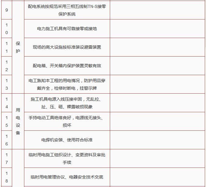 建筑施工单位节后复工10个安全检查表_11